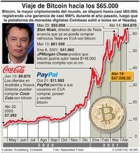 NEGOCIOS: Bitcoin se acerca alos $65.000 infographic