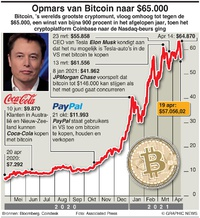 BUSINESS: Bitcoin nadert $65.000 infographic