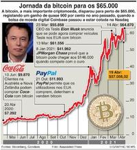 NEGÓCIOS: Bitcoin aproxima-se dos $65.000 infographic