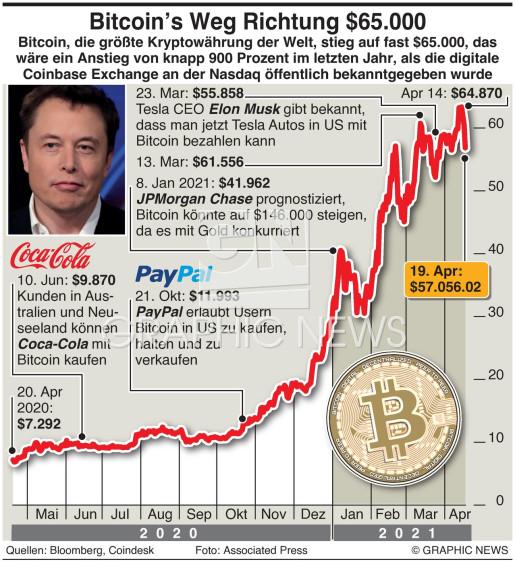 Bitcoin nähert sich $65.000 infographic