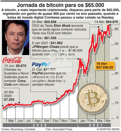 Bitcoin aproxima-se dos $65.000 infographic