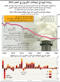 زيادة كبيرة في انبعاثات الكربون في العام 2021 infographic