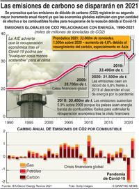 CLIMA: Las emisiones de carbono se dispararán en 2021 infographic