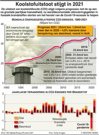 KLIMAAT: Koolstofuitstoot stijgt in 2021 infographic