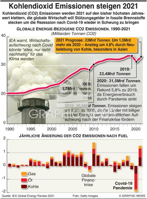 CO2 Emissionen werden 2021 infographic