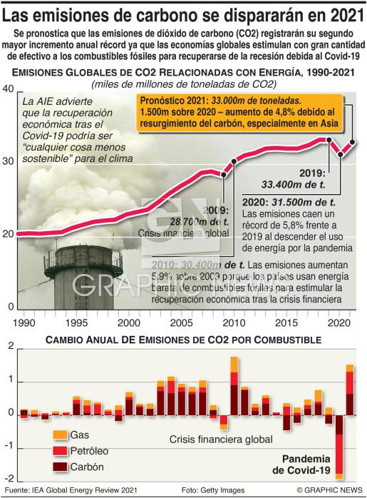 Las emisiones de carbono se dispararán en 2021 infographic