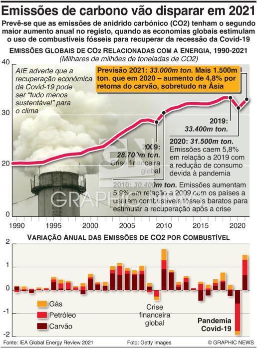 Emissões de carbono disparam em 2021 infographic