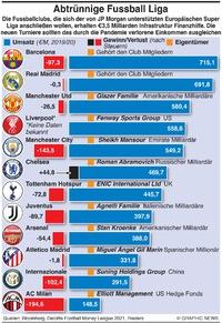 WIRTSCHAFT: Abtrünnige  Super League infographic