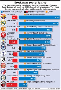 BUSINESS: Breakaway Super League infographic