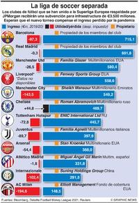 NEGOCIOS: La Superliga separada infographic