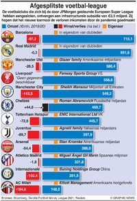 BUSINESS: Afgesplitste voetbal-league infographic