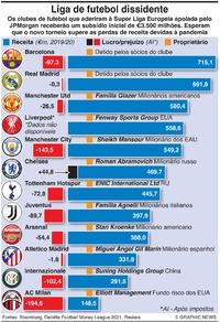NEGÓCIOS: Super Liga dissidente infographic