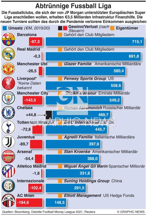 Abtrünnige  Super League infographic