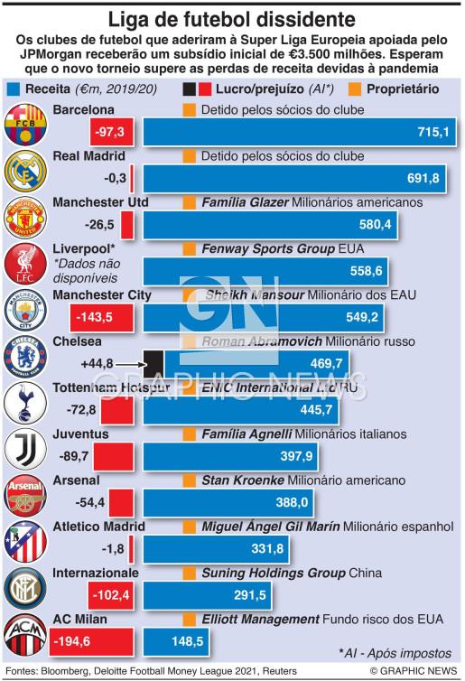 Super Liga dissidente infographic