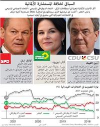 سياسة: المرشحون لمنصب المستشار الألماني infographic