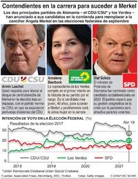 POLÍTICA: Candidatos a la cancillería alemana infographic