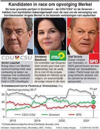 POLITIEK: Kandidaten Duitse bondskanselier infographic