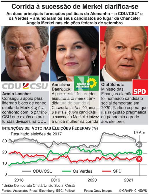Candidatos a Chanceler da Alemanha infographic