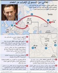 سياسة: نافالني - جدول زمني للأحداث infographic
