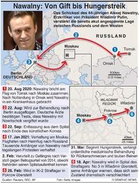 POLITIK: Nawalny Zeitleiste infographic