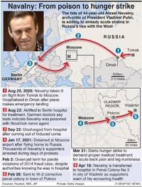 POLITICS: Navalny timeline infographic
