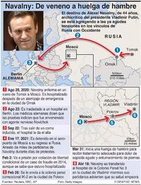POLÍTICA: Cronología de Navalny infographic