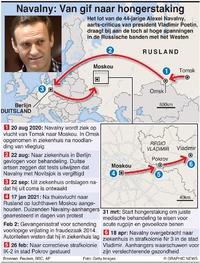 POLITIEK: Tijdlijn Navalny infographic