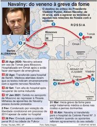 POLÍTICA: Cronologia de Navalny infographic