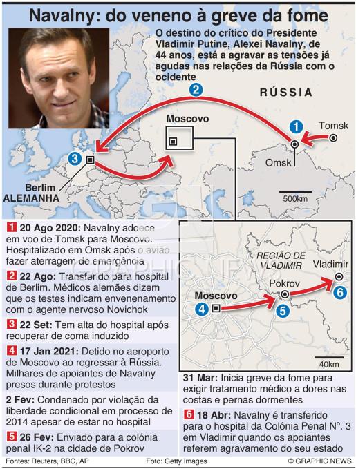 Cronologia de Navalny infographic