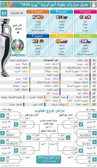 كرة قدم: جدول مباريات بطولة أمم أوروبا - يورو 2020 infographic