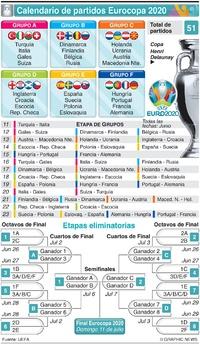 SOCCER: Calendario de partidos de la Eurocopa UEFA 2020  infographic