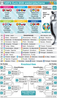 VOETBAL: UEFA Euro 2020 wedstrijdschema infographic