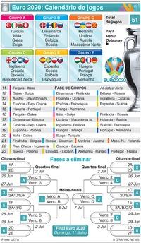 FUTEBOL: Calendário de jogos do Euro 2020 infographic