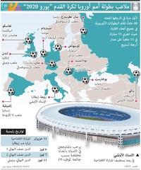 كرة قدم: ملاعب بطولة أمم أوروبا لكرة القدم - يورو 2020 infographic