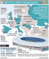 FUSSBALL: UEFA Euro 2020 Austragungsorte infographic