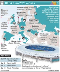 SOCCER: UEFA Euro 2020 venues infographic