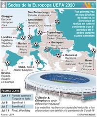 SOCCER: Sedes de la Eurocopa UEFA 2020 infographic