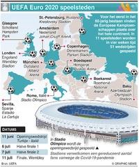 VOETBAL: UEFA Euro 2020 speelsteden infographic