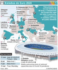 FUTEBOL: Estádios do Euro 2020 infographic