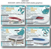 VOETBAL: UEFA Euro 2020 stadions infographic