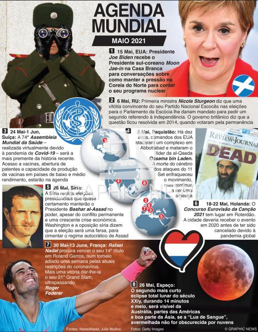 Maio 2021 infographic