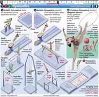 TOKYO 2020: Olympic Gymnastics infographic