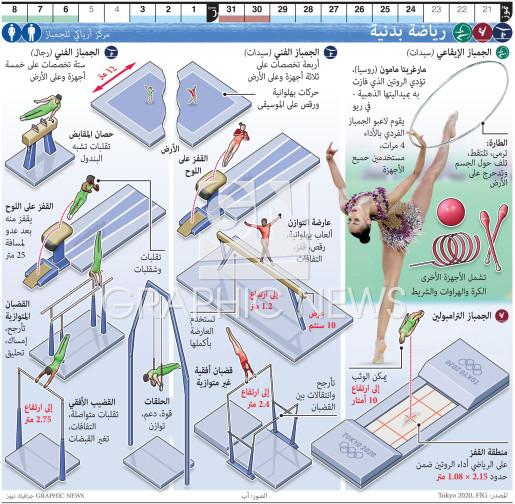 رياضة بدنية - الجمباز الأولمبي infographic