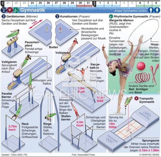 Olympische Gymnastik infographic