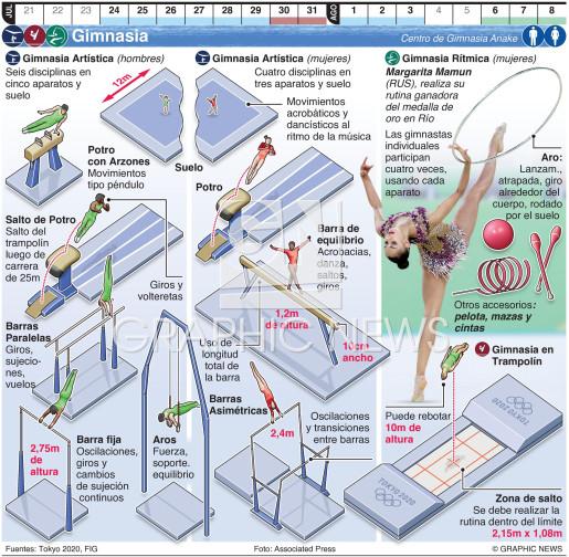 Gimnasia Olímpica infographic