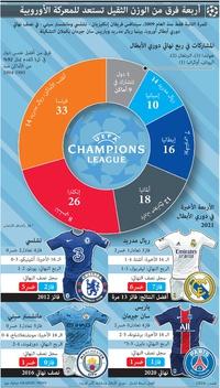 كرة القدم: تشكيلة نصف نهائي دوري أبطال أوروبا 2021 infographic