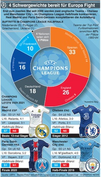 FUSSBALL: UEFA Champions League H-Finale Aufstellung 2021 infographic