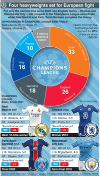 SOCCER: UEFA Champions League Semi-final line-up 2021 infographic