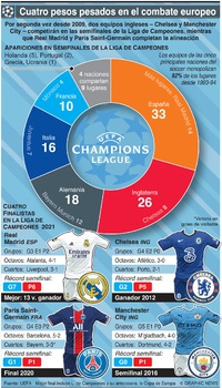 SOCCER: Alineación semifinal de la Liga de Campeones UEFA 2021 infographic