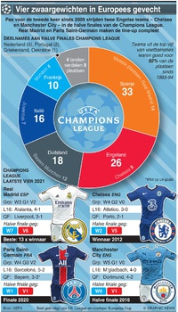 VOETBAL: UEFA Champions League Halve finale line-up 2021 infographic